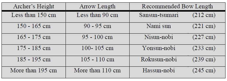 Archery Bow Size Chart Best Cars 2018